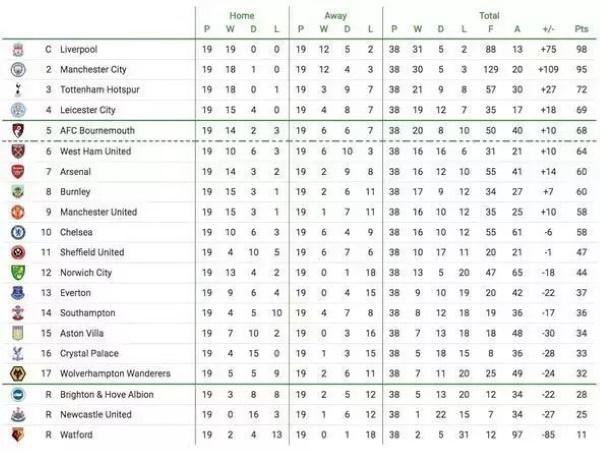 Англиская таблица по футболу