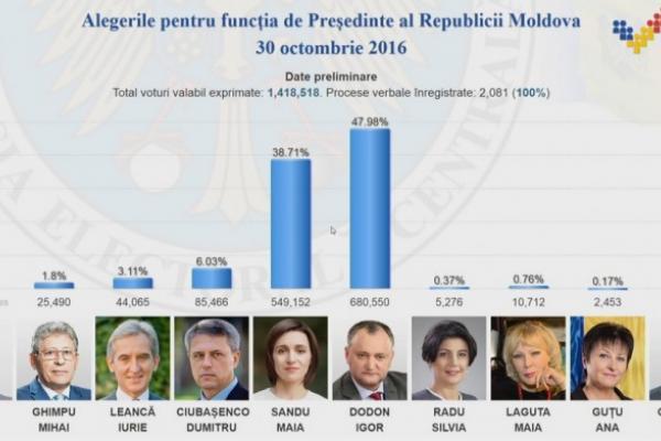 Кандидат впрезиденты Молдовы: признание Крыма частьюРФ является национальной изменой