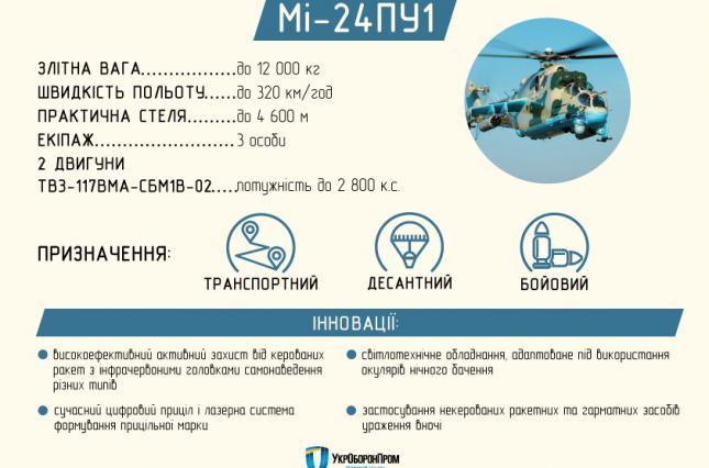 ВСУ получат три ударных вертолета, оснащенных противотанковыми ракетами