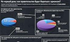 В России начались массовые социальные дефолты