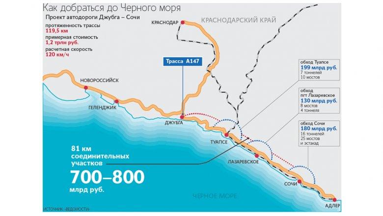 image34282984 23f998b1534f32af3b372a59ea39ccc8 - Минтранс предложил отложить строительство самой дорогой автотрассы в России