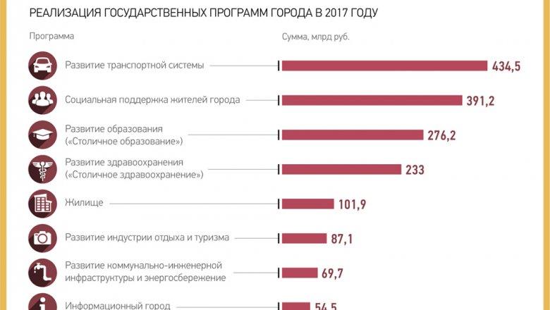 Мосгордума одобрила поправки попроекту бюджета столицы