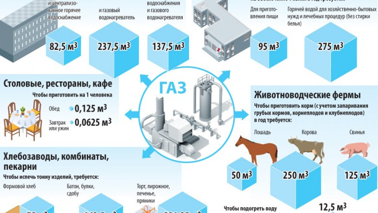 как перевести метры кубические газа в тонны на газовой котельной